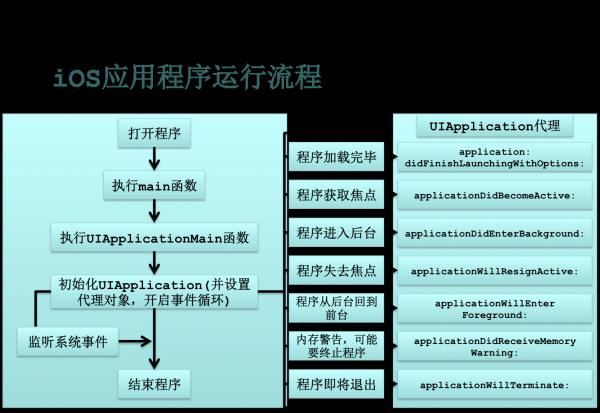 ios程序启动原理 - chen_yilong - 博客园