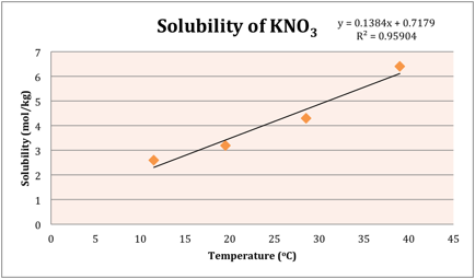 Solubility Curve Solubility Curve Potassium